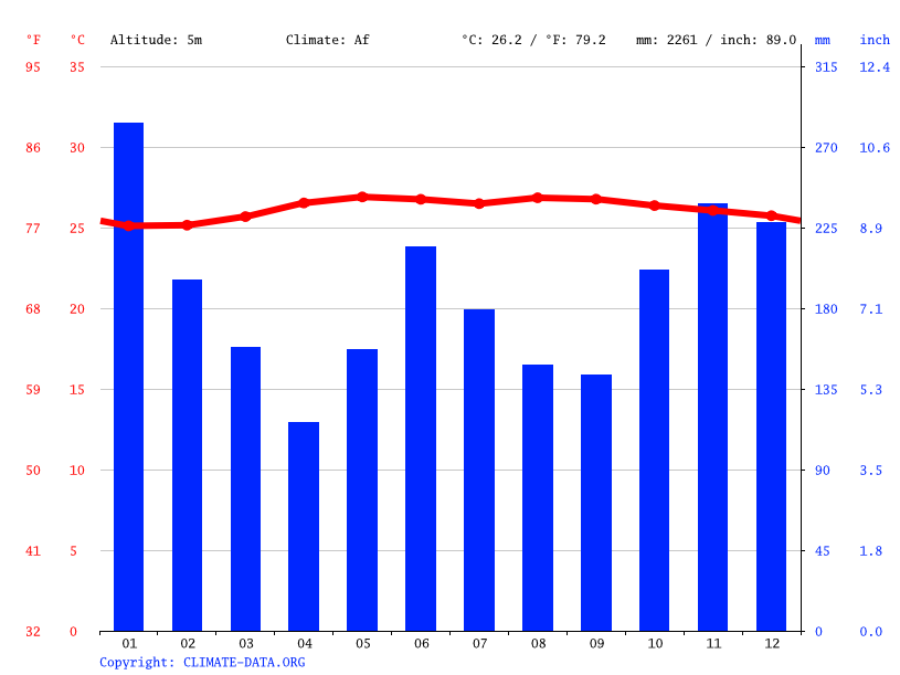 Climate graph // Weather by Month, Butuan