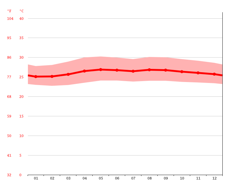 Temperature graph, Butuan