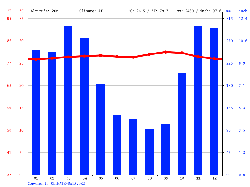 Climate graph // Weather by Month, Sedang
