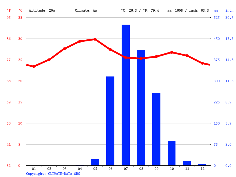 Climate graph // Weather by Month, Ulhasnagar