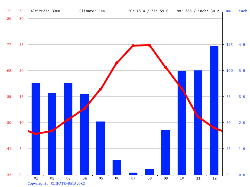 Climate graph // Weather by Month, Ubrique