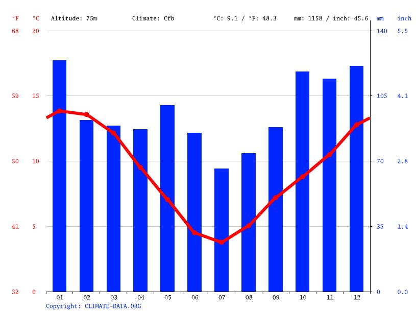 Climate graph, Gore