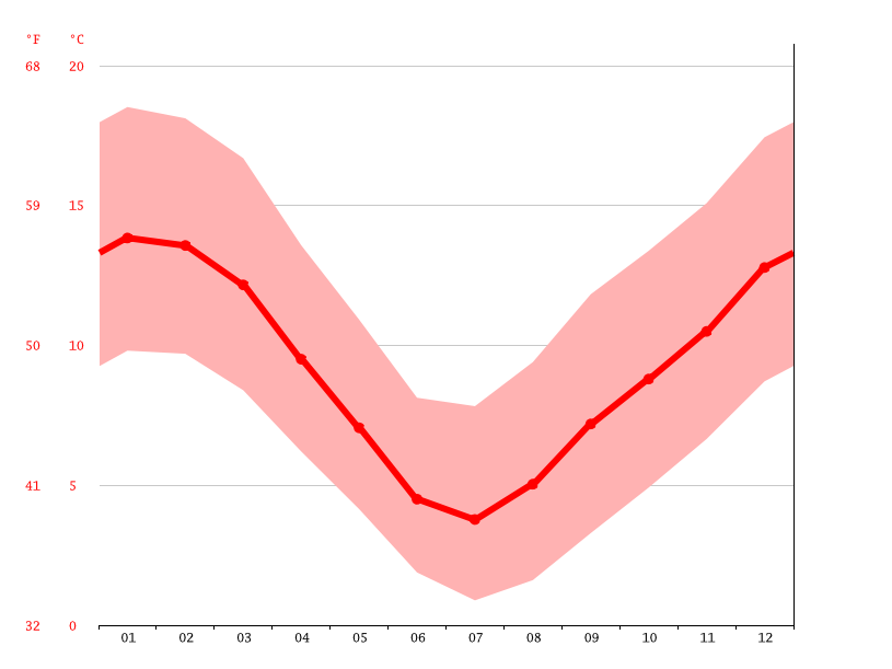 Temperature graph, Gore