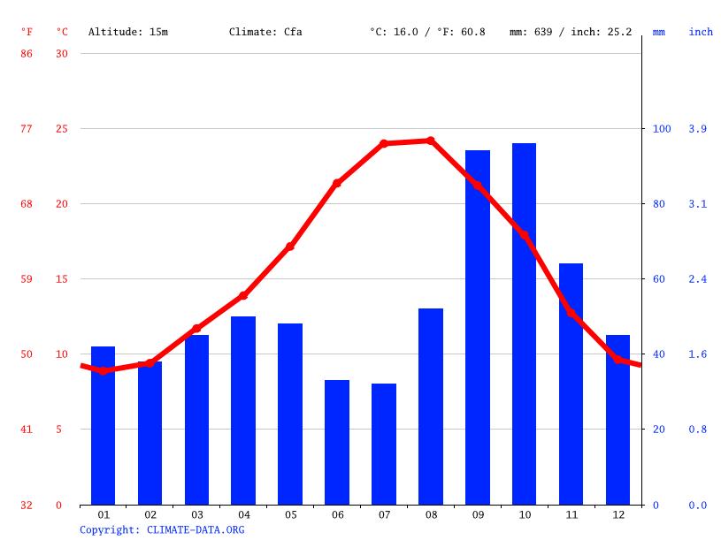Clima villanueva y geltr temperatura climograma y tabla - Temperatura vilanova i la geltru ...