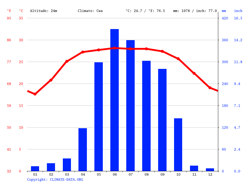 Climate graph // Weather by Month, Joypurhat
