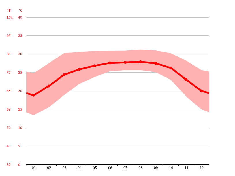 Temperature graph, Fenchuganj
