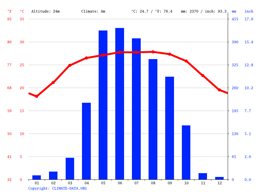 Climate graph // Weather by Month, Jamalpur