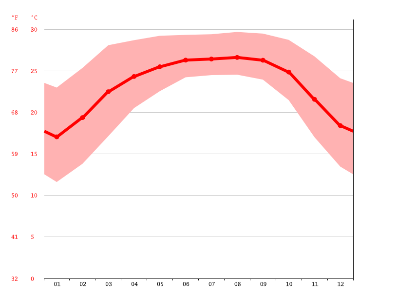 Temperature graph, Chhatak Bazaar