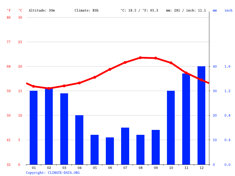 Climate graph // Weather by Month, Santa Cruz de Tenerife