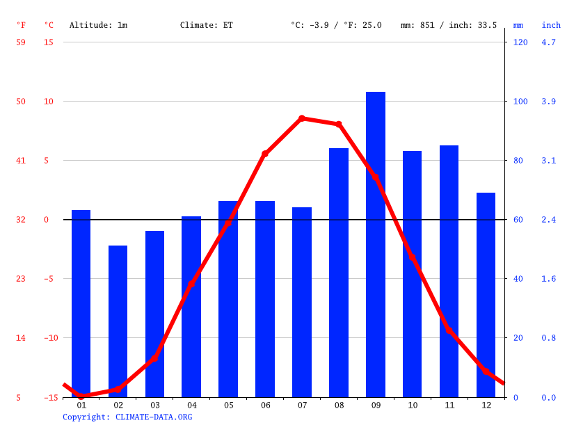Climate graph // Weather by Month, Nuuk