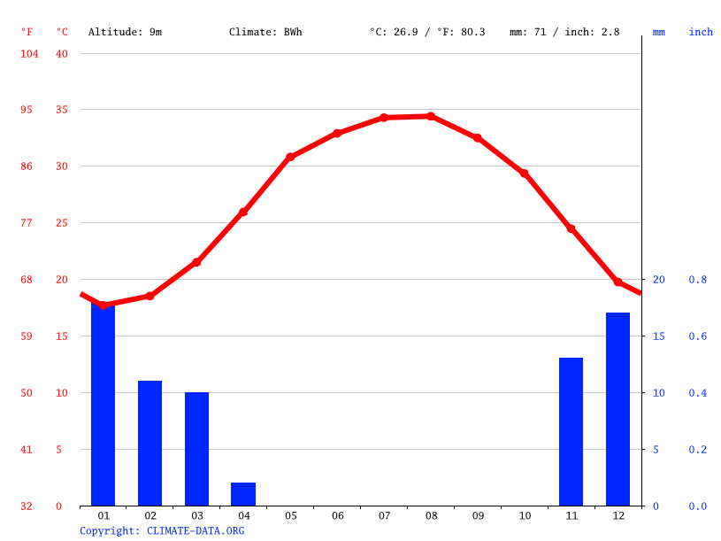 Climate graph // Weather by Month, Al Shamal