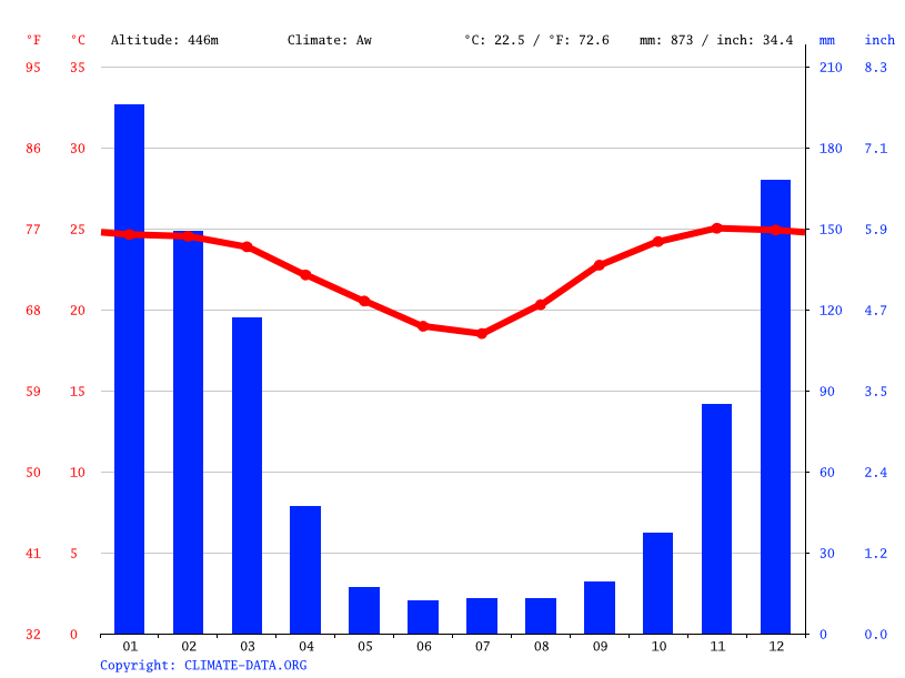 Climate graph // Weather by Month, Amatongas