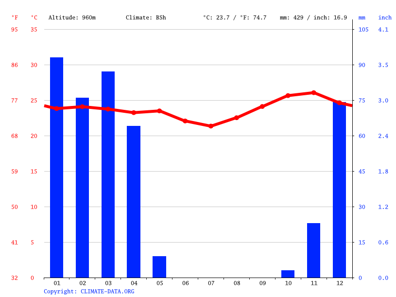 Climate graph // Weather by Month, Mapogoro