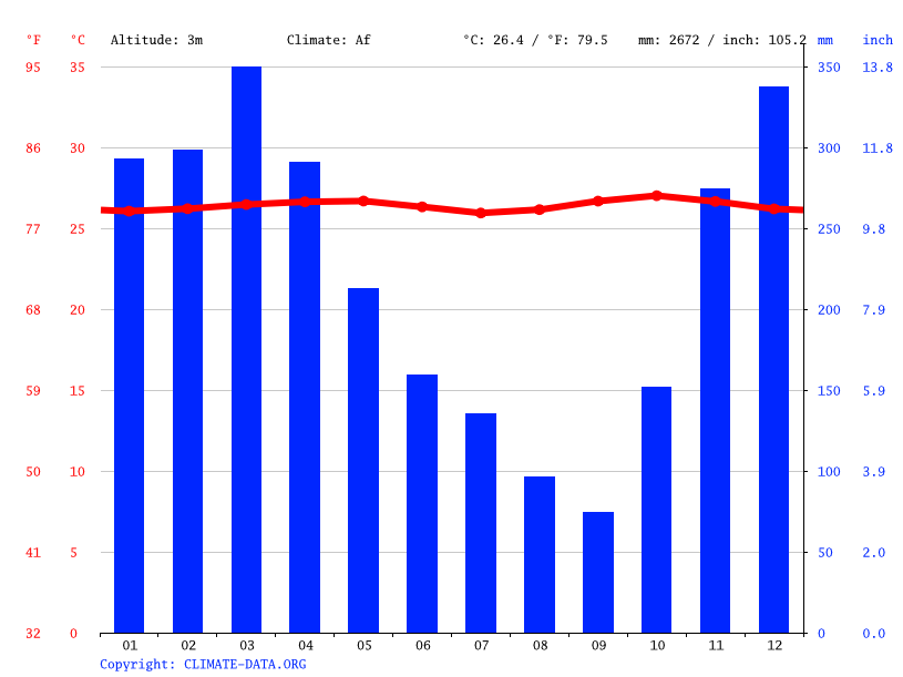Climate graph // Weather by Month, Telogo Rejo
