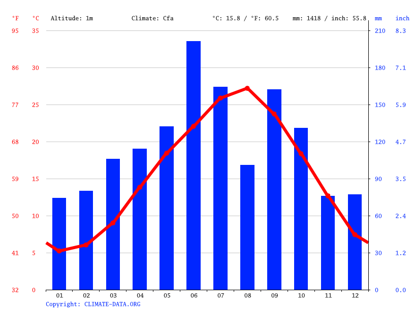 Climate graph // Weather by Month, Kamijima