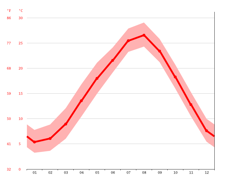 Temperature graph, Sakaide