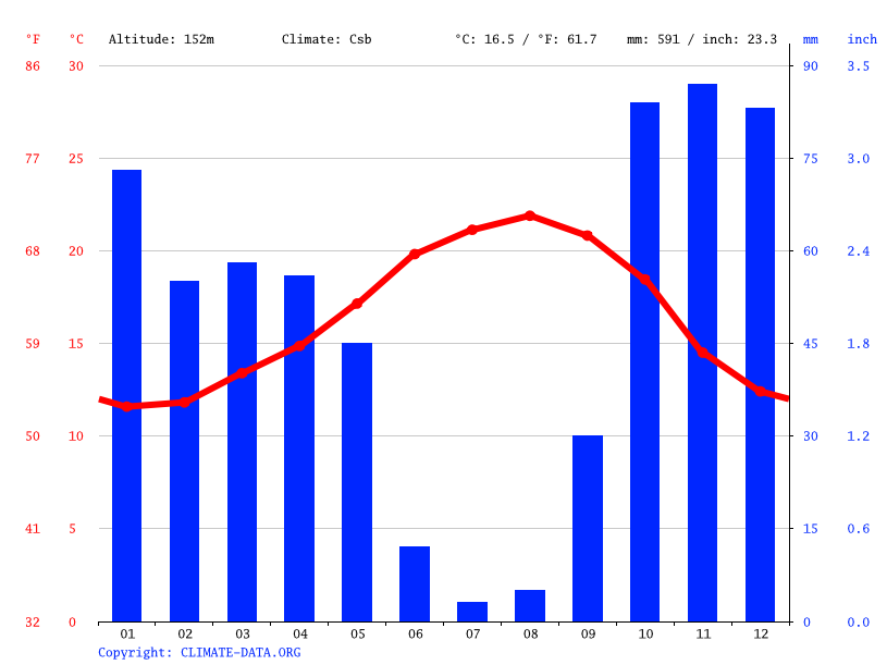 Climate graph // Weather by Month, Alfragide