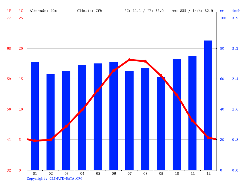 Climate graph // Weather by Month, Lisieux