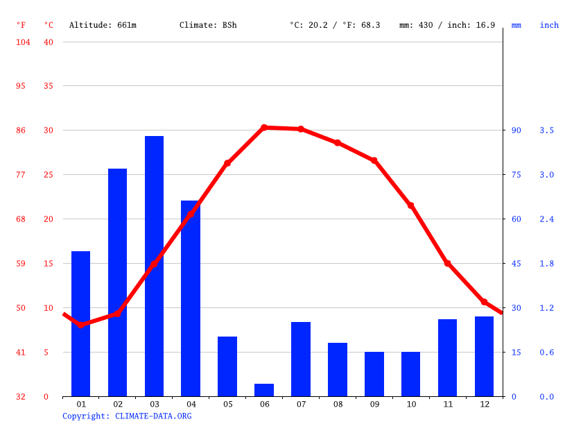 Climate graph // Weather by Month, Surkh Rod