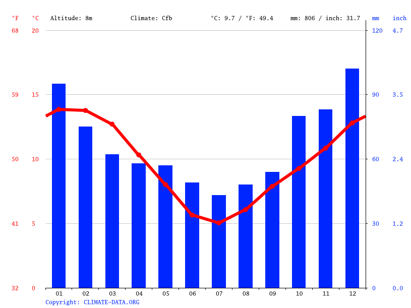 Climate graph // Weather by Month, Dunedin