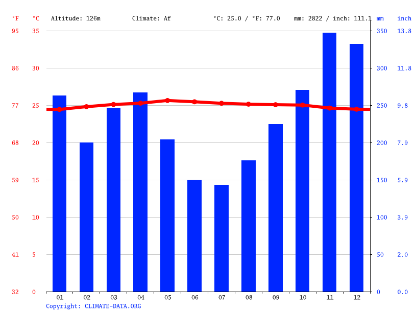 Climate graph // Weather by Month, Muara Takus