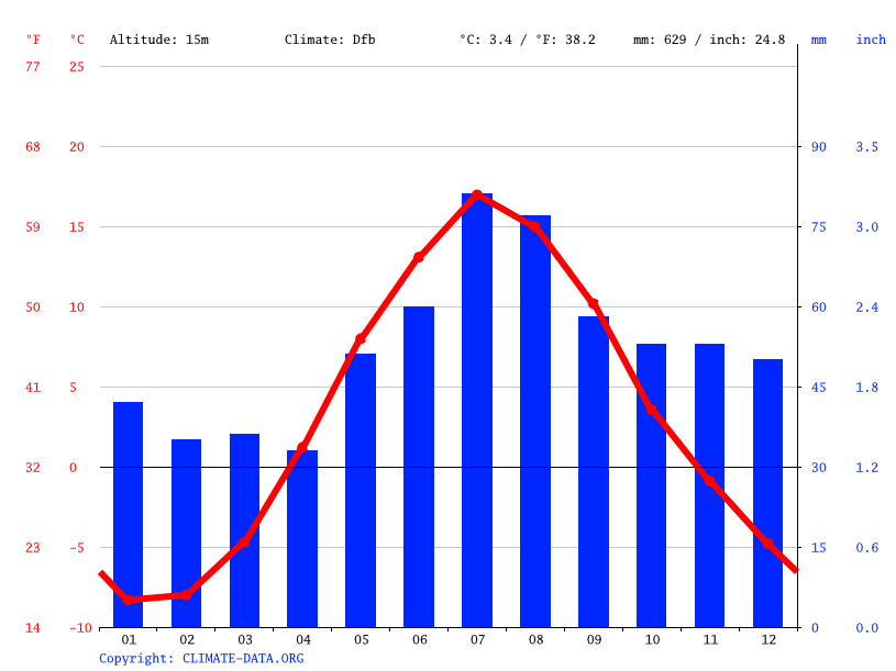 Climate graph // Weather by Month, Oulu