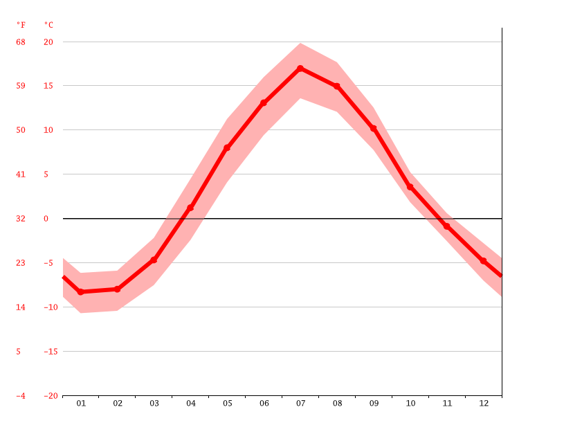 Temperature graph, Oulu