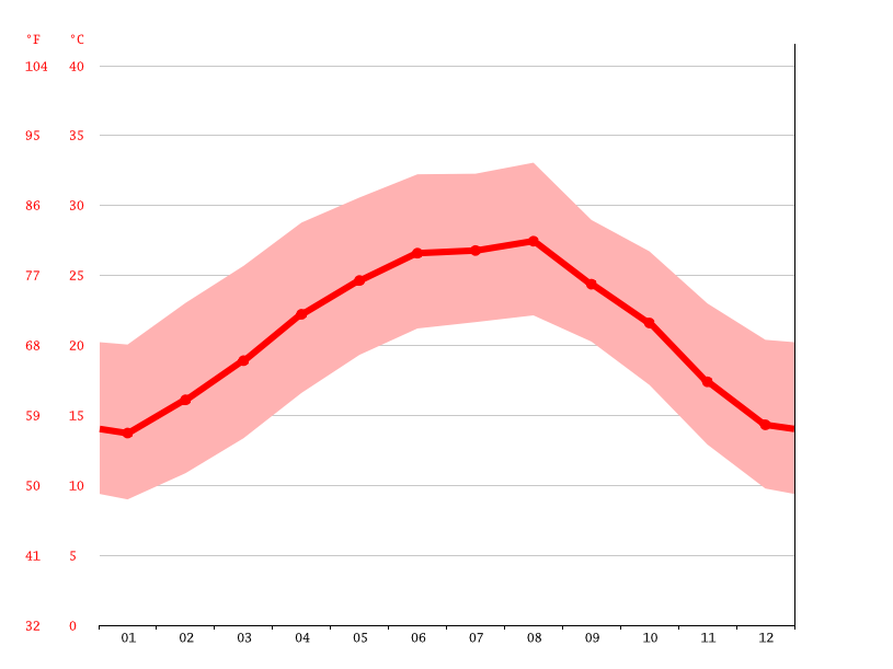 Temperature graph, Benito Juárez