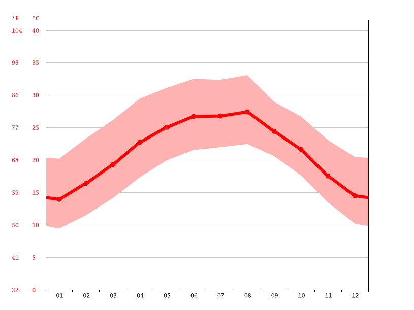 Temperature graph, General Escobedo