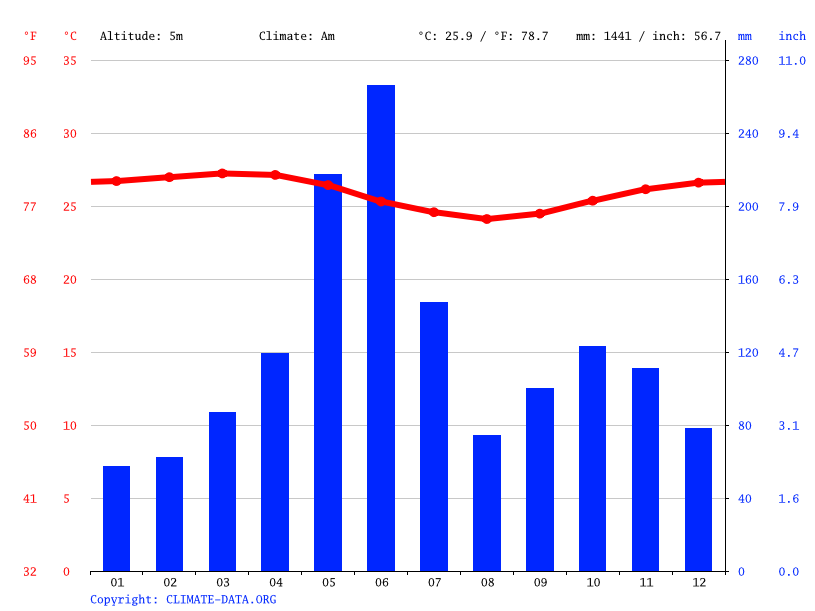 Climate graph // Weather by Month, Abidjan