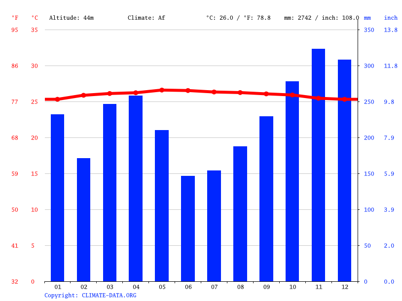 Climate graph // Weather by Month, Semunai