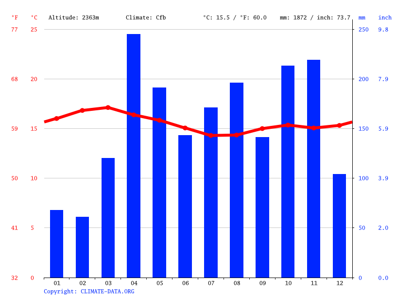 Climate graph // Weather by Month, Ol Kalou
