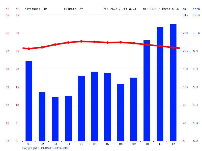 Climate graph // Weather by Month, Kelarik