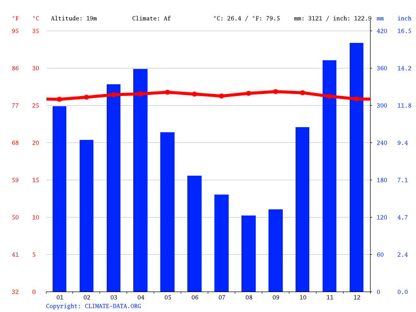 Climate graph // Weather by Month, Air Ruai
