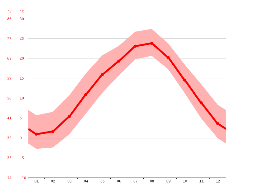 Temperature graph, Tomioka