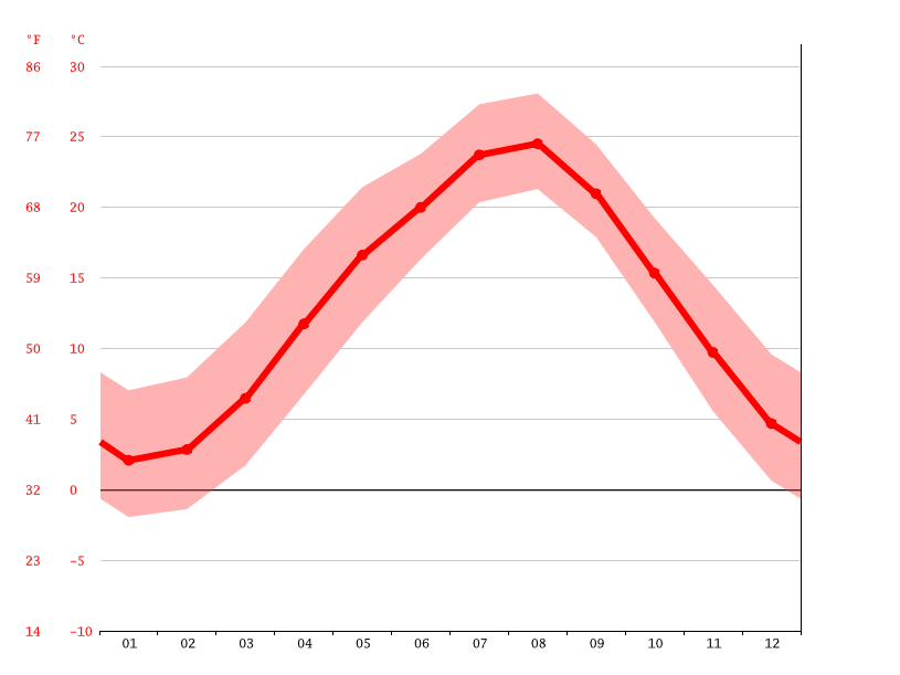 Temperature graph, Takasaki