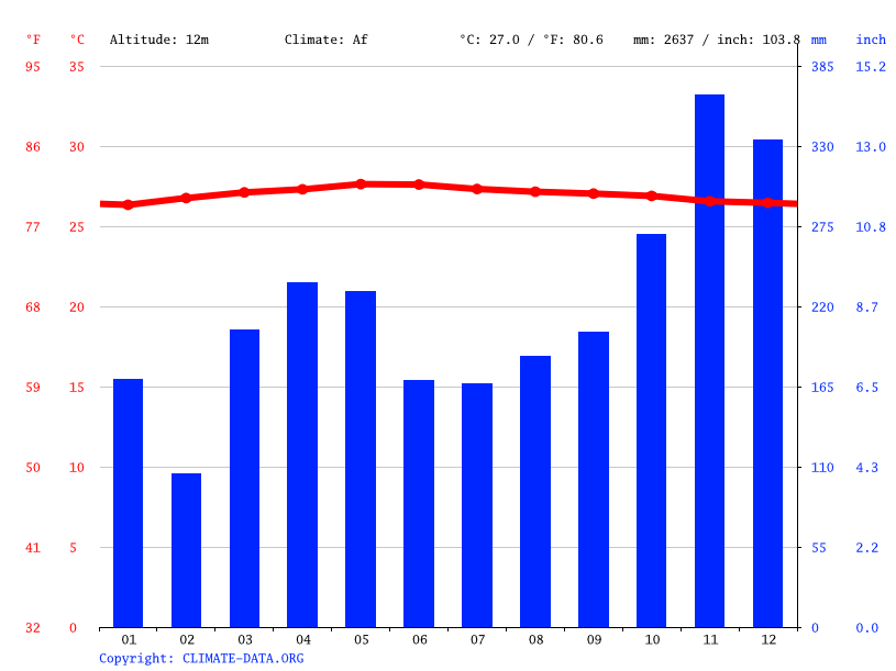 Climate graph // Weather by Month, Muntai