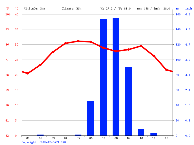 Climate graph // Weather by Month, Adipur