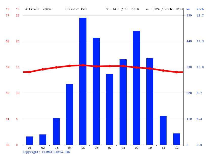 Climate graph // Weather by Month, Quetzaltenango (Xela)