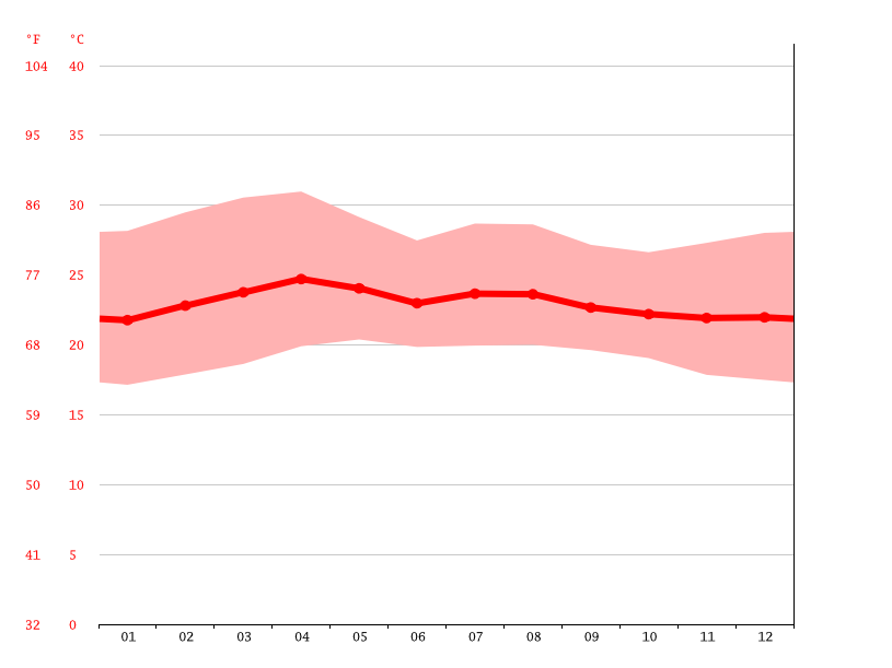 Temperature graph, Santa Ana