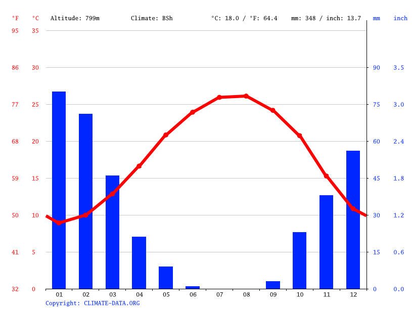 Climate graph // Weather by Month, Jerusalem