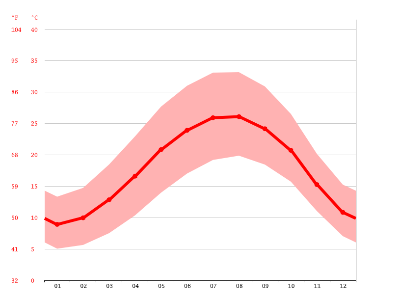 average temperature, Jerusalem