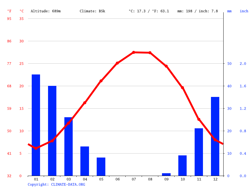 Climate graph // Weather by Month, Damascus