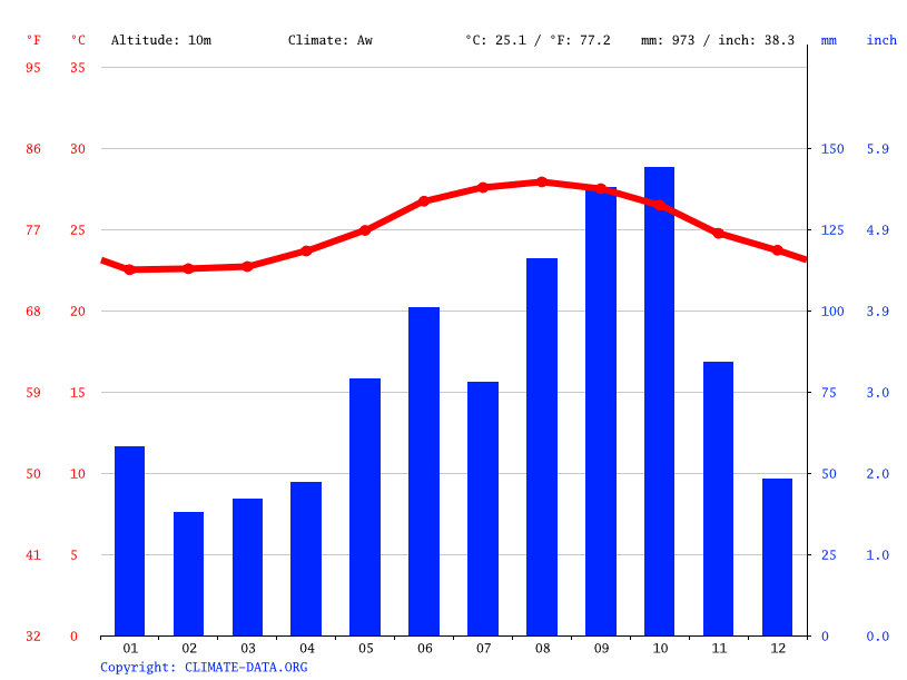 Climate graph // Weather by Month, Tarpum Bay