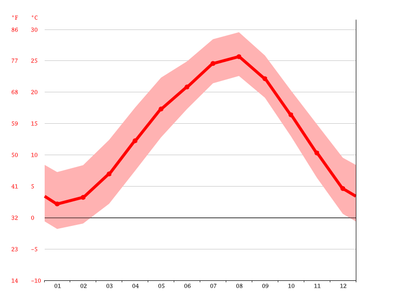 Temperature graph, Tochigi
