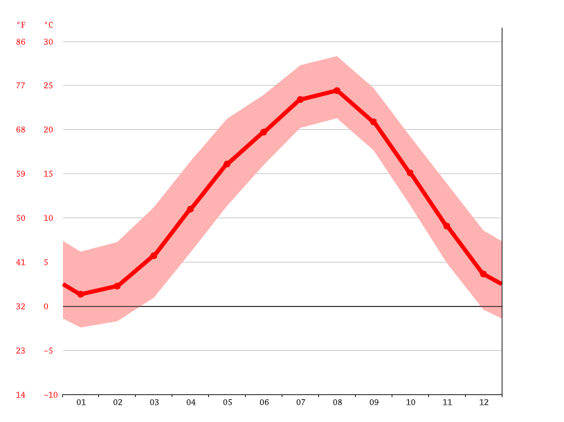 Temperature graph, Utsunomiya
