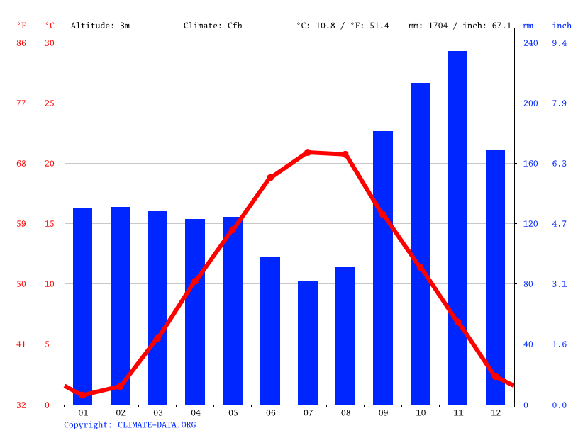 Climate graph // Weather by Month, Rijeka