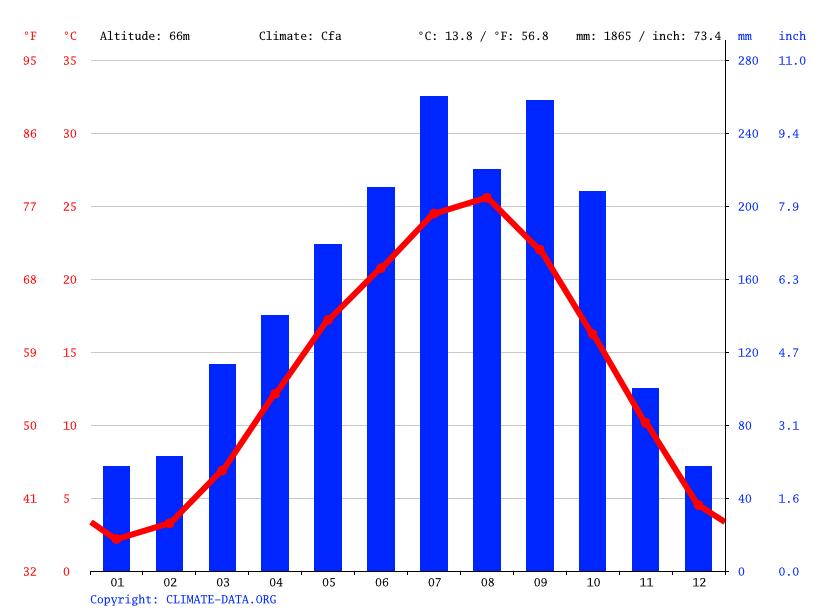気候:下野市-気候グラフ、気温グラフ、雨温図 - Climate-Data.org