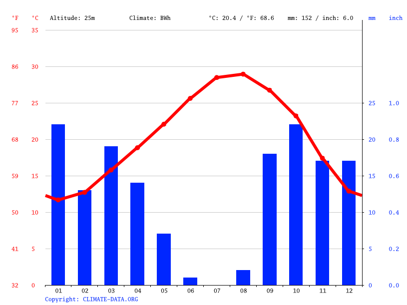 Climate graph // Weather by Month, وذرف