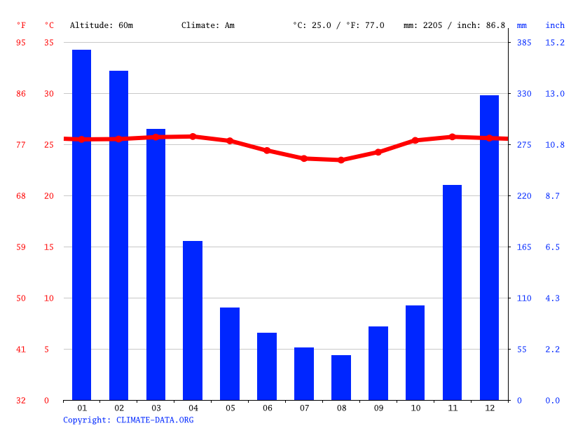 Climate graph // Weather by Month, Lumajang